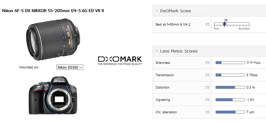 nikon-af-s-dx-55-200mm-f4-5-6g-ed-vr-ii-lens-review