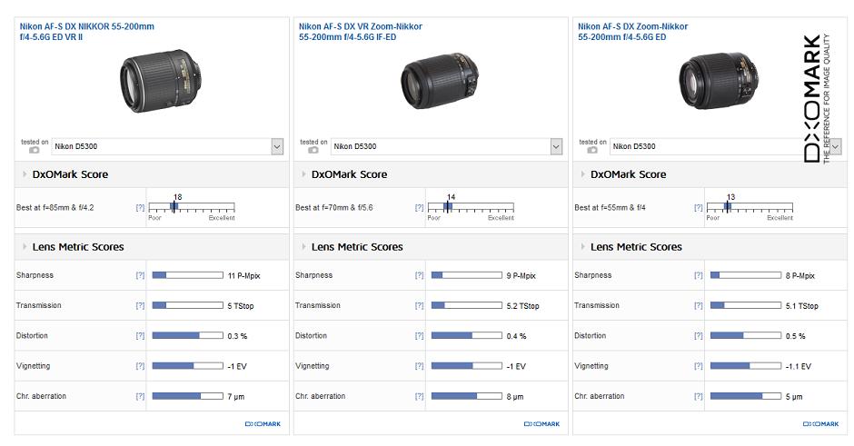 nikon-af-s-dx-55-200mm-f4-5-6g-ed-vr-ii-lens-review2