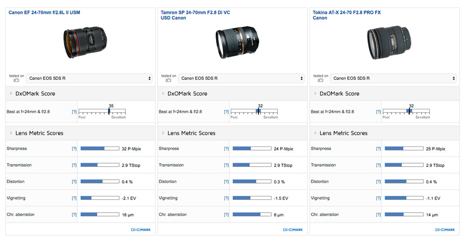 tokina-at-x-24-70mm-f2-8-pro-for-canon-review2
