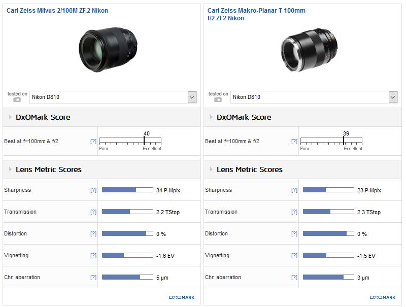 zeiss-milvus-100mm-f2-dxomark-review2