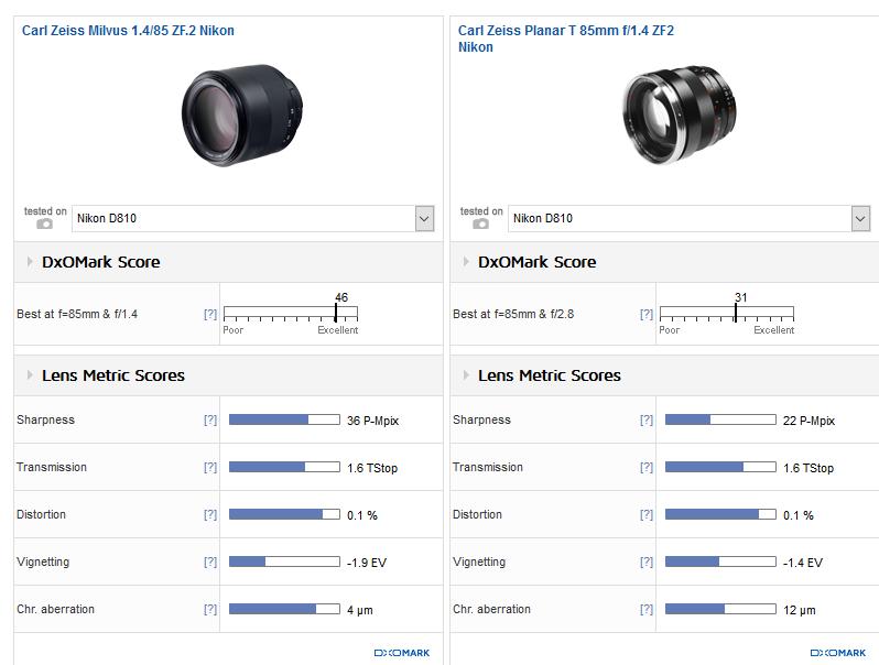 zeiss-milvus-85mm-f1-4-lens-review2