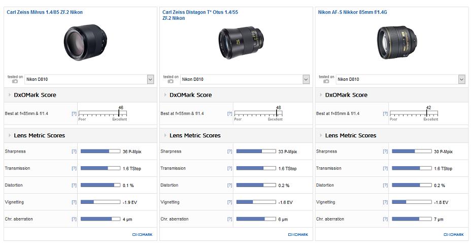 zeiss-milvus-85mm-f1-4-lens-review3