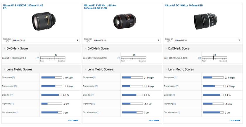 nikon-af-s-nikkor-105mm-f1-4e-ed-lens-review2