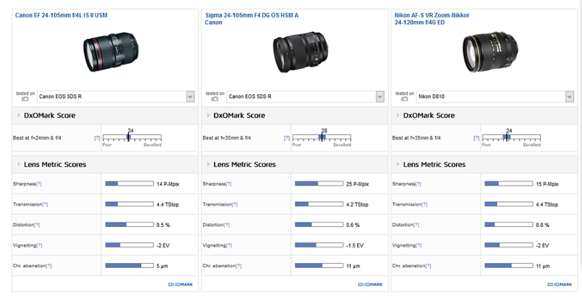 canon-ef-24-105mm-f4l-is-ii-lens-review2