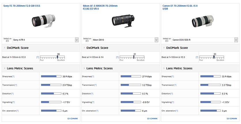 Sony FE 70-200mm F2.8 GM Oss lens review2