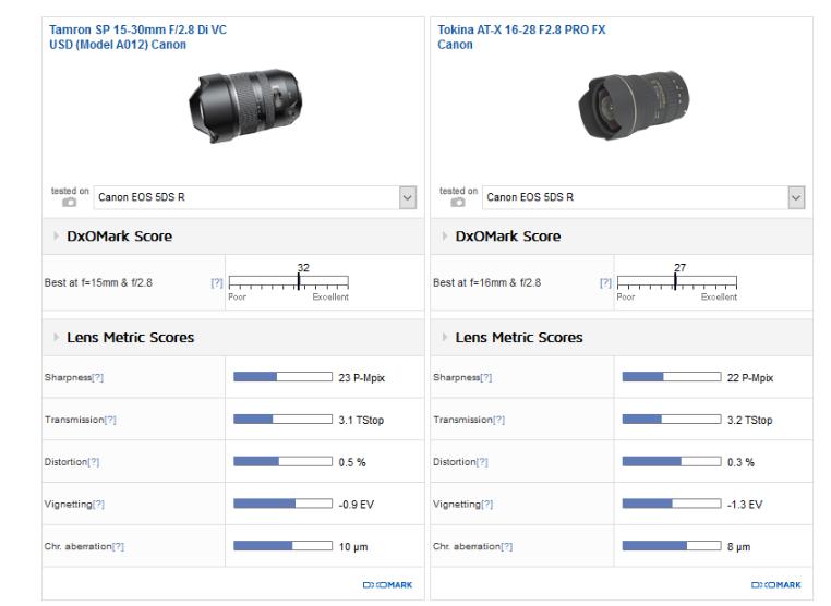 tamron-sp-15-30mm-f2-8-di-vc-usd-lens-review1