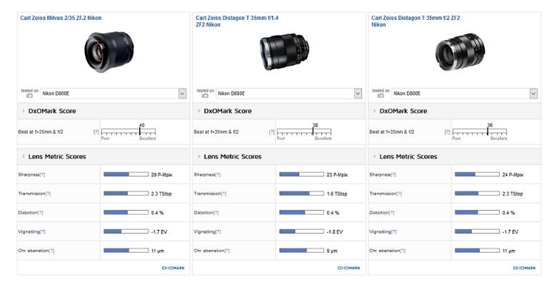 Zeiss Milvus 35mm F2 lens review2