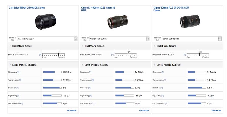 Zeiss Milvus 100mm F2 ZE lens review2