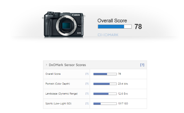 Canon EOS M6 Review1