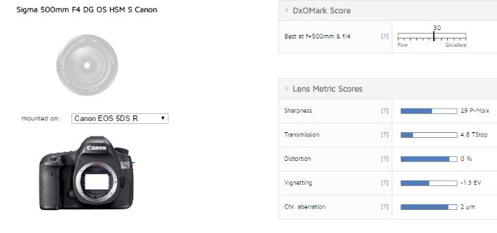 Sigma 500mm f4 DG OS S lens review