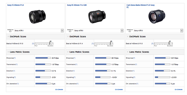 Sony FE 85mm F1.8 review2