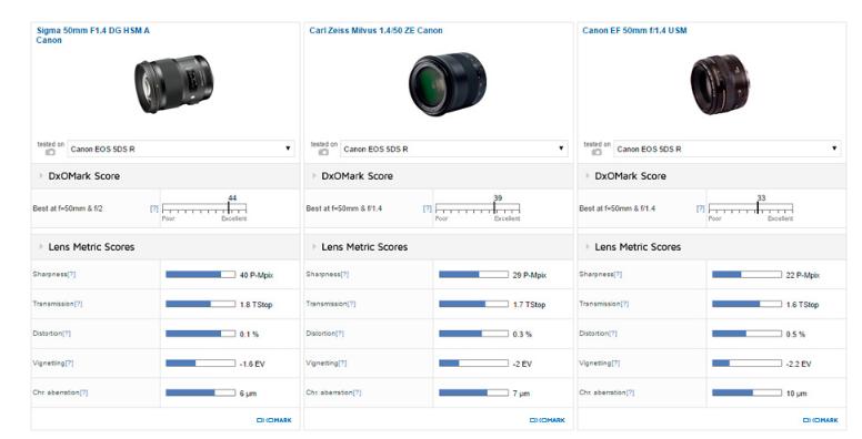 Zeiss Milvus 50mm F1.4 ZE review2