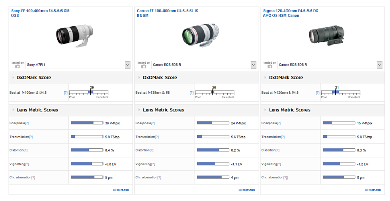 Sony FE 100-400 F4.5-5.6 GM review2