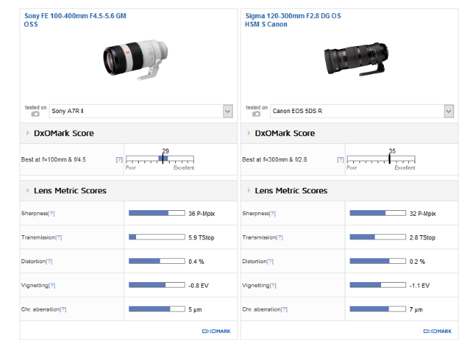Sony FE 100-400 F4.5-5.6 GM review3