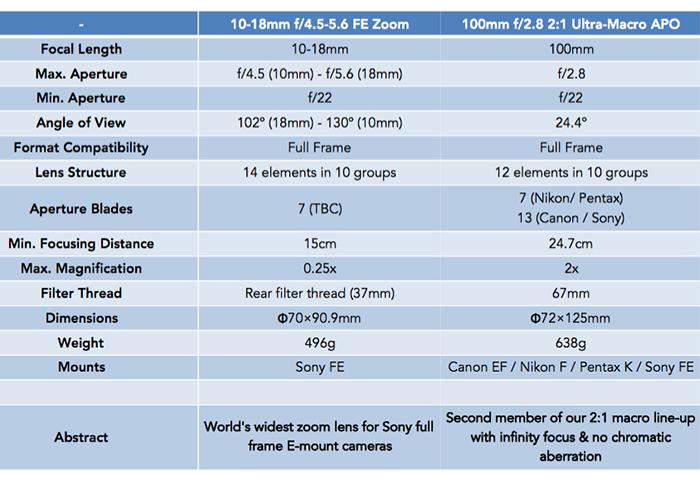 Laowa 100mm F2.8 Macro specs