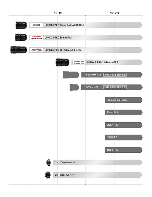 Panasonic lens roadmap