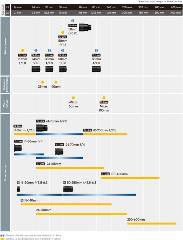nikkor-z-lens-roadmap