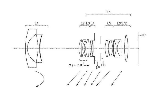 Canon lens patents